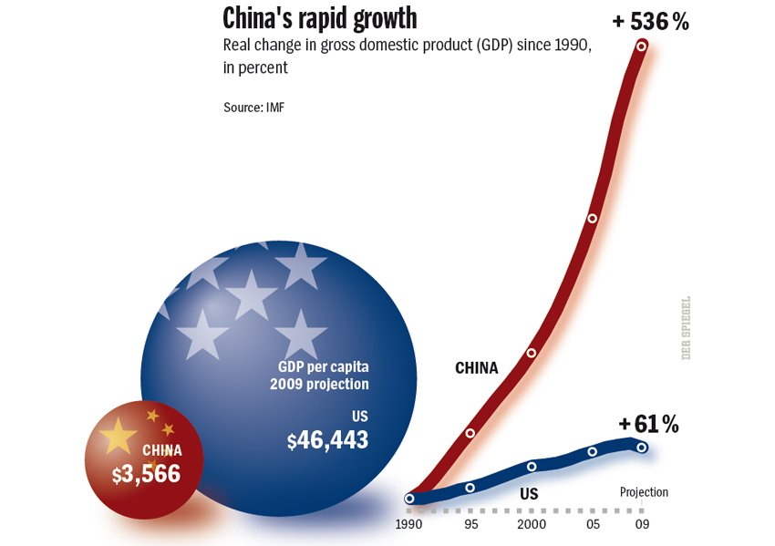 comparison of economic growth in china China from the world bank: annual gdp growth (%) china global economic prospects examines trends for the world economy and how they affect developing countries.